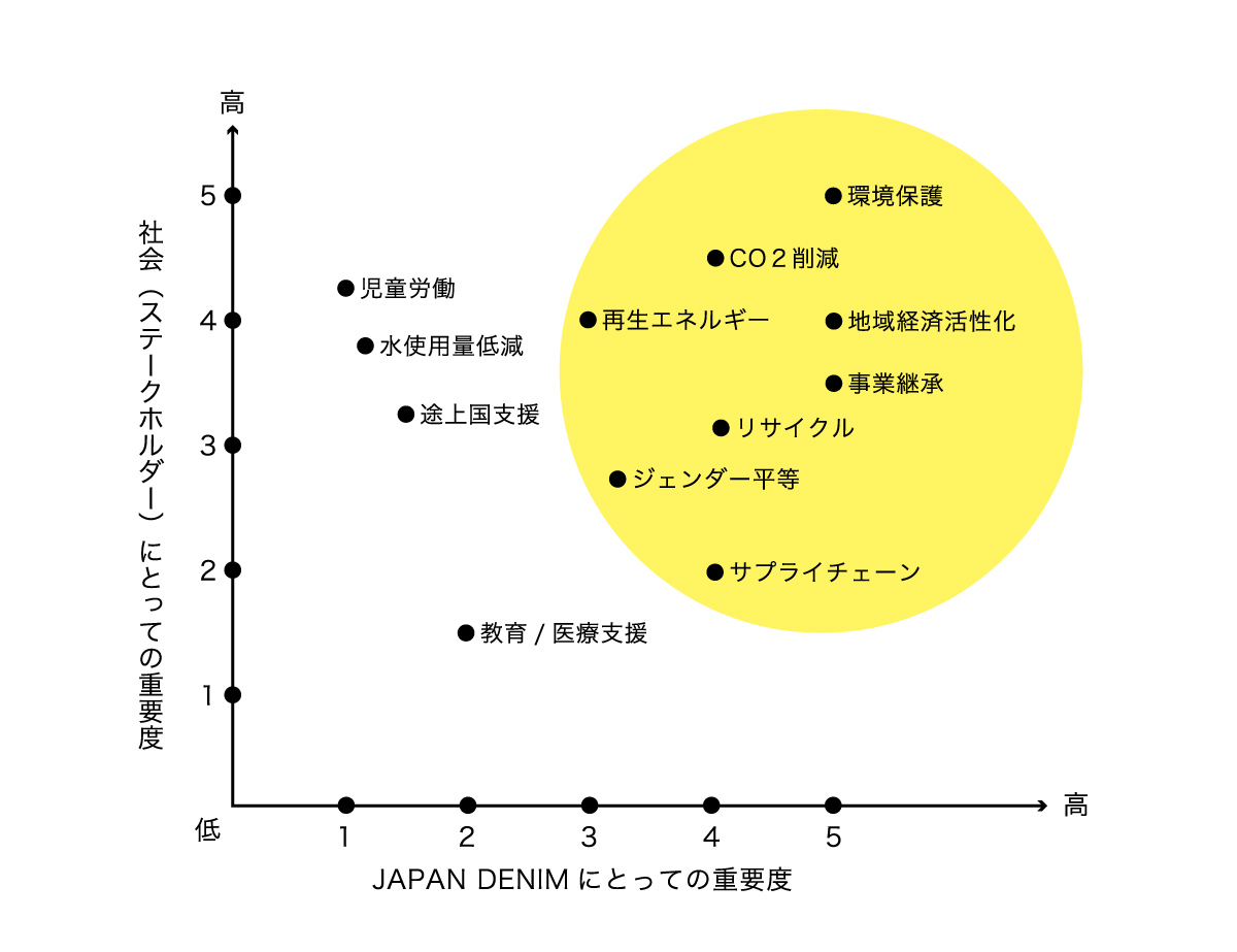 JAPAN DENIMはSDGs全17項目の開発目標達成に向け、事業活動を行っています。